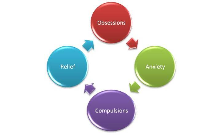 Find OCD help in Melbourne. OCD Psychologist. Hypnotherapy for OCD treatment.
